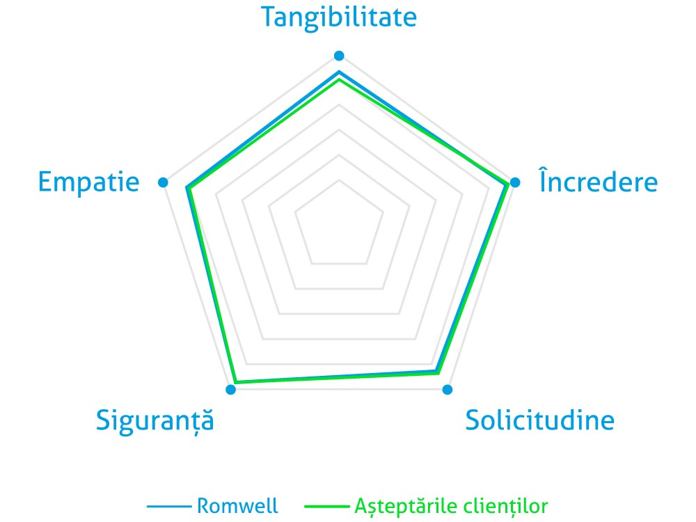 Studiu privind perceptia clientilor