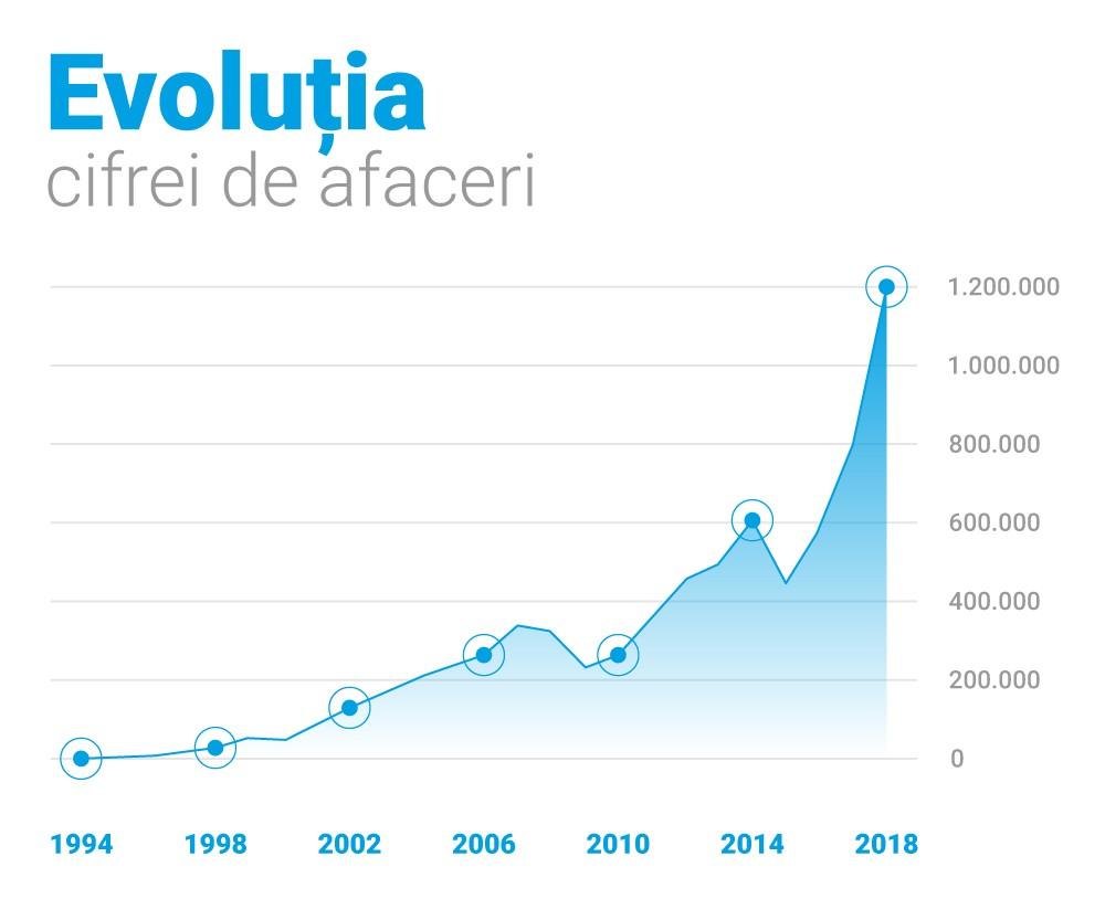 Evolutia cifrei de afaceri Romwell 1993 - 2018